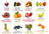 Le bienfait des Fruits