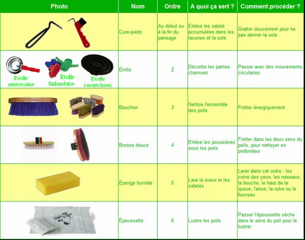 Quel matériel utiliser pour le pansage ?