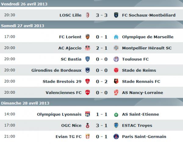 Résultat de la 34° journée de Ligue 1