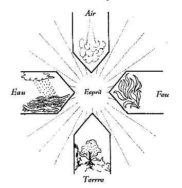 Le signe de croix Kabbalistique: Protection