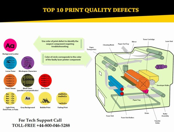 How to Troubleshoot Printer Print Quality Problems