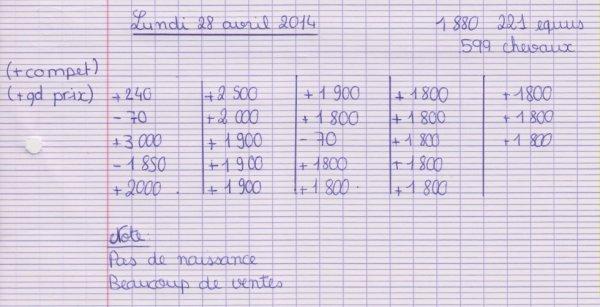 Résumé du 28/04 - 29 avril 2014