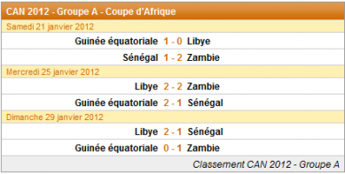 Les résultats du matches : Groupe A