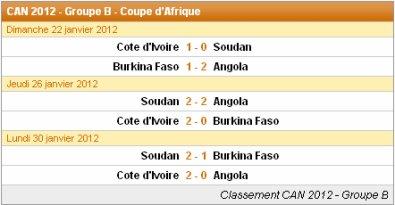 Les résultats du matches : Groupe B