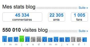 Lancement de mon blog perso !