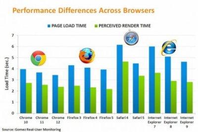 Chrome et Firefox navigateurs les plus rapides