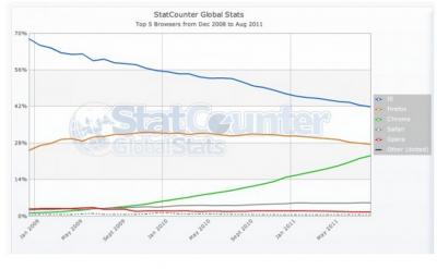 Chrome sur le point de devancer Firefox ?