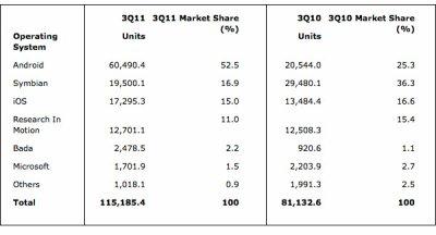 Android, leader incontestable du marché des smartphones