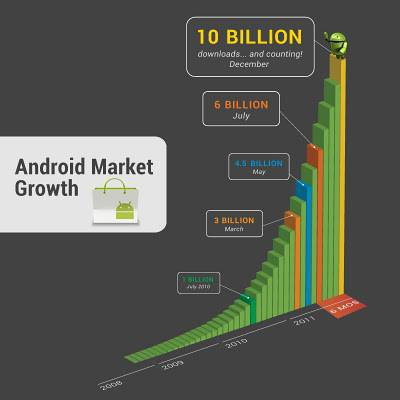 Android Market : 10 milliards de téléchargements