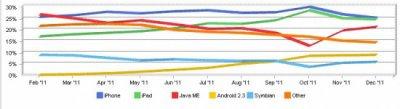 iOS représente 52% du surf Internet sur les smartphones