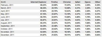 Chrome prend le pas sur Firefox