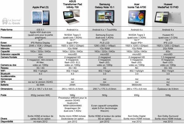 iPad 3 vs 4 tablettes Android haut de gamme