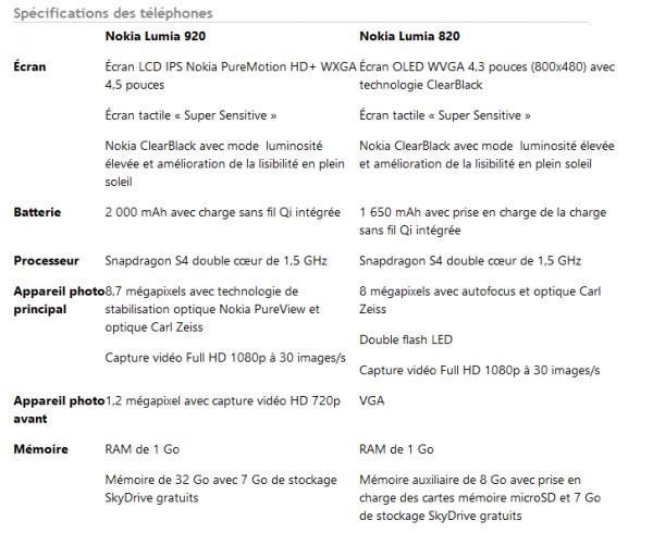 Lumia 920 et Lumia 820 : des innovations pour enfin reprendre la main