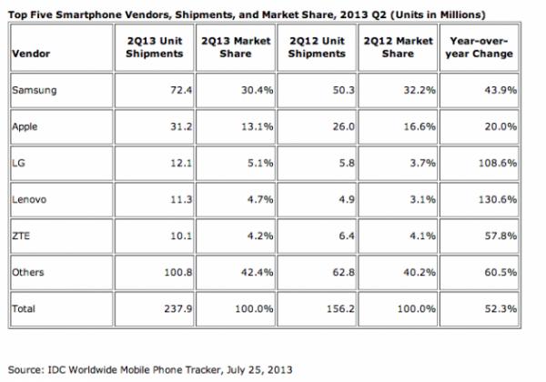 Marché des smartphones : Samsung est toujours le roi du monde