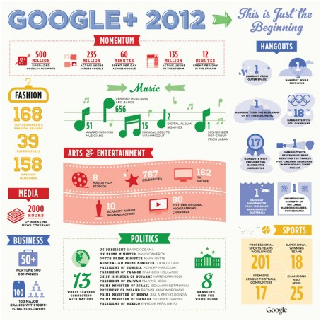 Google +, succès à venir ?