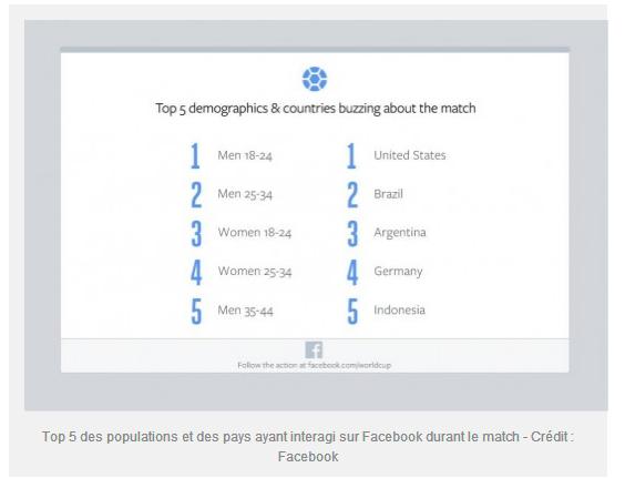 Twitter et Facebook battent des records en finale de Coupe du monde