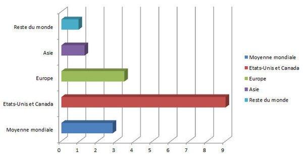 Combien rapportez-vous à Facebook ?
