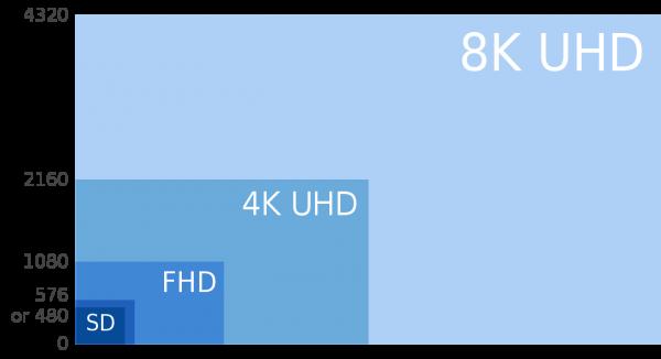 Facebook commence enfin à se mettre aux vidéos 4K