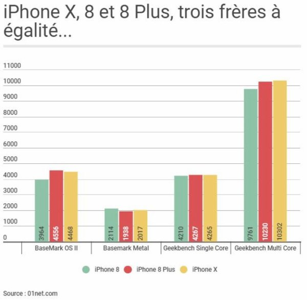 iPhone X : que disent les premiers tests ?