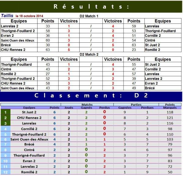 CHAMPIONNAT INTERCLUBS FFPPB