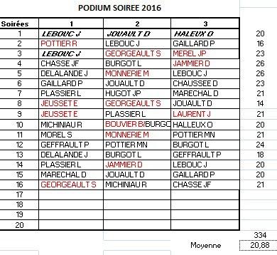 PODIUM APC 2016-SOIREE 16