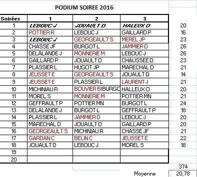 PODIUM APC 2016-SOIREE 18