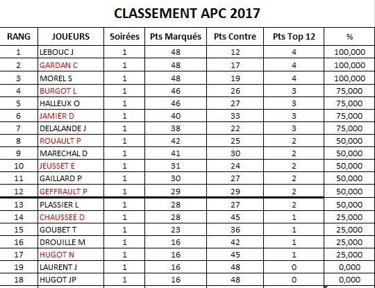 CLASSEMENT APC 2017-SOIREE 1