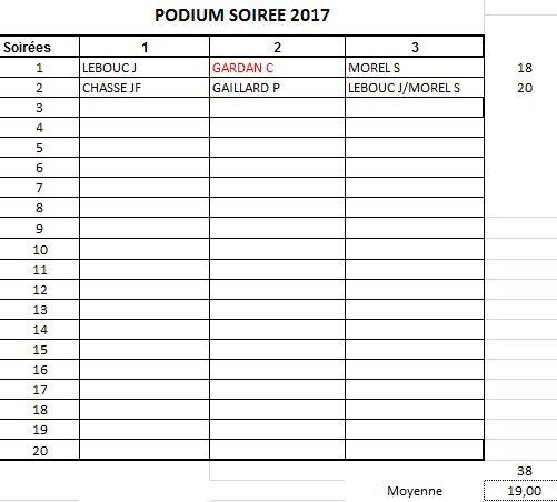PODIUM APC 2017-SOIREE 2