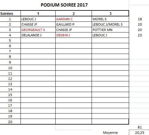 PODIUM APC 2017-SOIREE 4