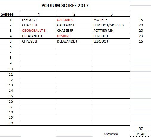 PODIUM APC 2017-SOIREE 5