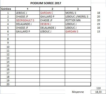 PODIUM APC 2017-SOIREE 6