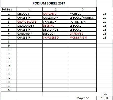 PODIUM APC 2017-SOIREE 7