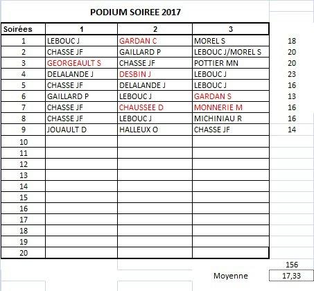 PODIUM APC 2017-SOIREE 9