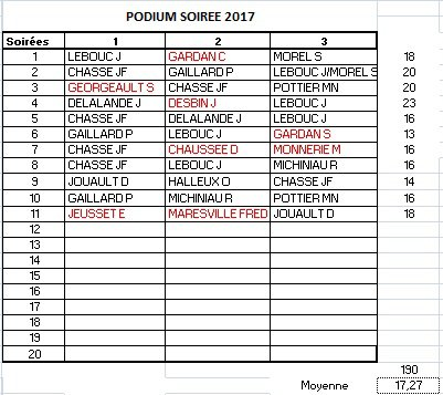 PODIUM APC 2017-SOIREE 11