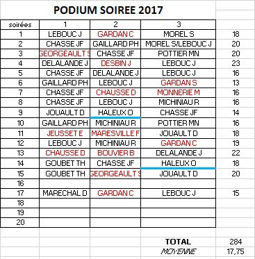 PODIUM APC 2017-SOIREE 16