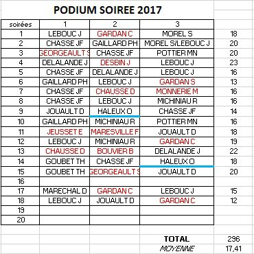 PODIUM APC 2017-SOIREE 17