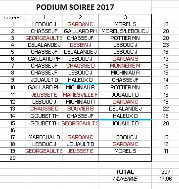 PODIUM APC 2017-SOIREE 18
