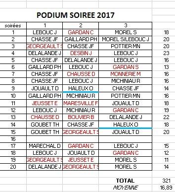 PODIUM FINAL APC 2017-SOIREE 19