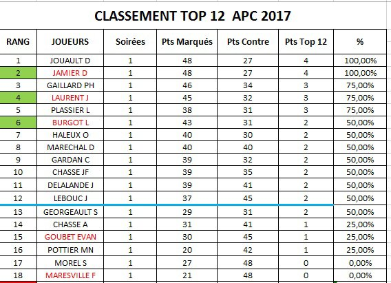 CLASSEMENT APC 2018-SOIREE 1