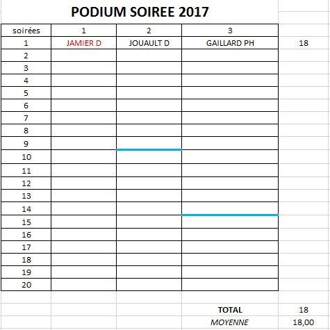 PODIUM APC 2018-SOIREE 1