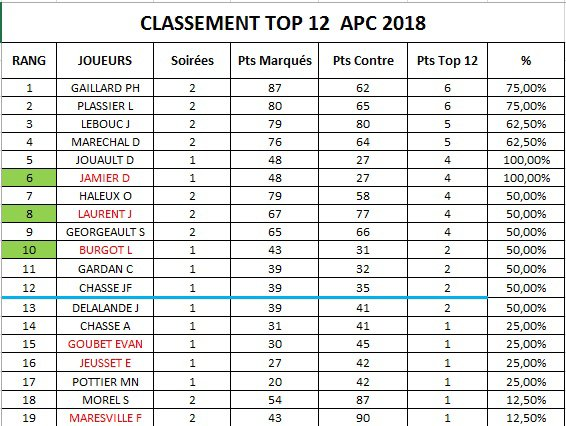 CLASSEMENT APC 2018-SOIREE 2