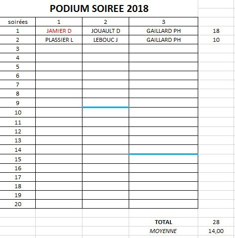 PODIUM APC 2018-SOIREE 2