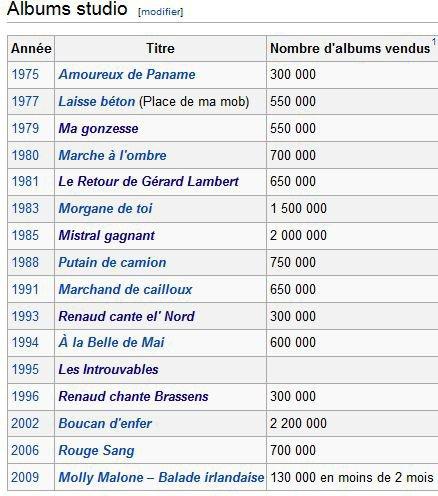LES ALBUMS STUDIO DE RENAUD
