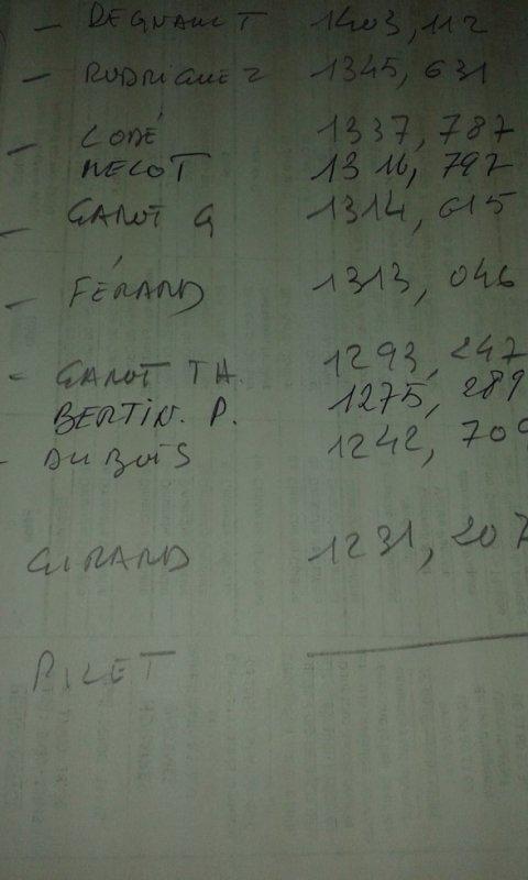 résultat de la société pour Sousay Champigny du 14/04/18