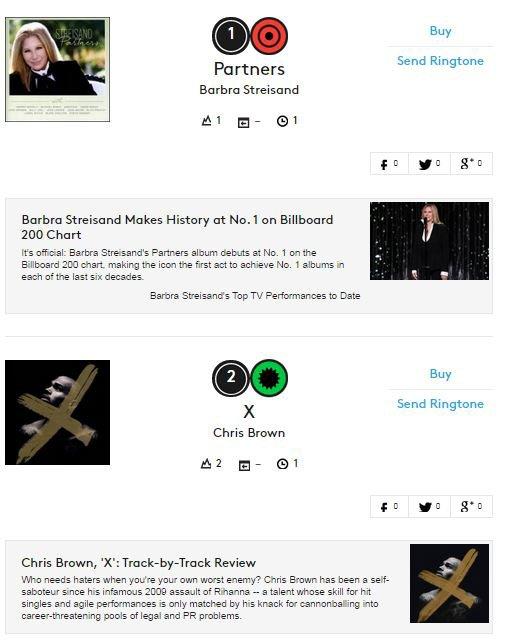 """""""X"""" en tête des ventes sur Itunes France après une semaine et #2 du Billboard 200"""