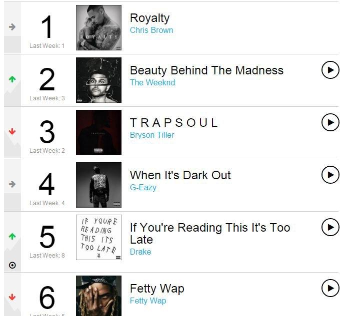 """""""Royalty"""" #1 des ventes d'albums Hip-Hop/R&B pour la 3eme semaine"""