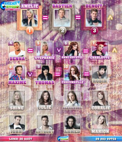 Secret Story 4 : Les candidats restants.