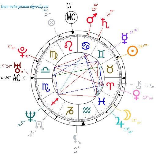 Laura Pausini : astrologie et thème astral