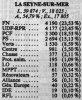 Histoire de la Seyne-sur-Mer 3 : Les élections à la Seyne-sur-Mer depuis 1945 (236ème partie).