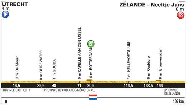 étape 2 Ultrecht > Zélande